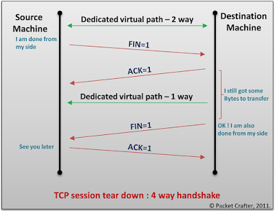bvkmohan, bvkmohan.blogspot.in, TCP, TCP flags, TCP header, 3-way handshake