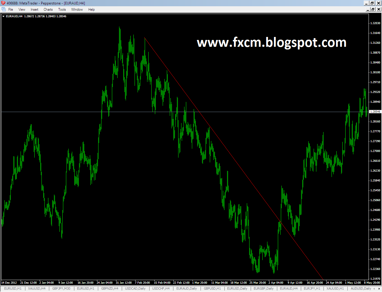 How macd indicator can count elliott wave learning forex trading now i will zoom baditri Image collections