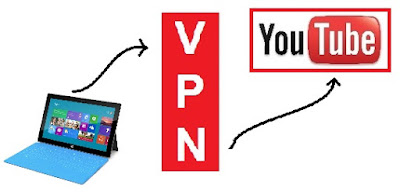 youtube censure internet chinoise vpn hong kong