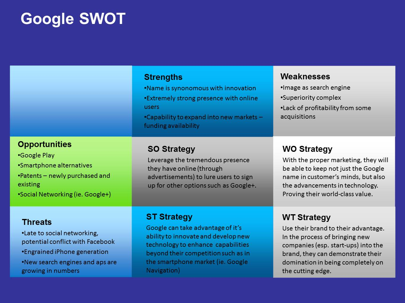 swot google plus Google+ swot posted on september 22 google uses mass amounts of analytics to their advantage in hosting content and being able to search that content.