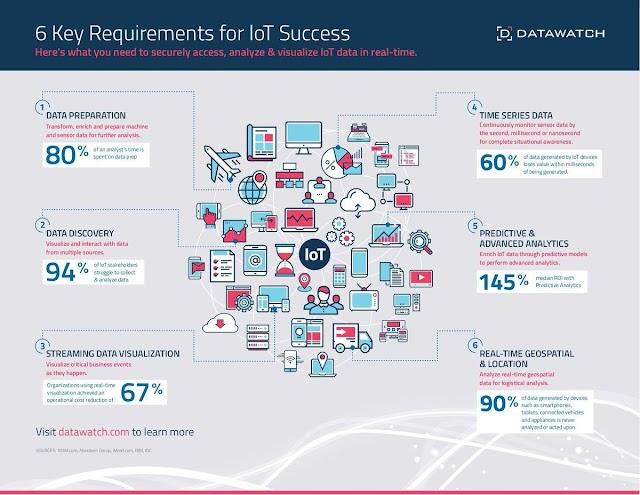 6 kunci utama untuk kesuksesan IoT
