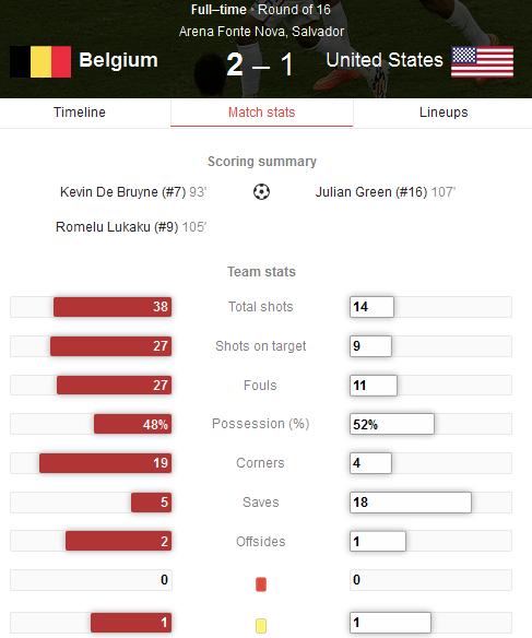 Hasil Pertandingan Belgia vs Amerika Serikat Tadi Pagi - 16 Besar Piala Dunia