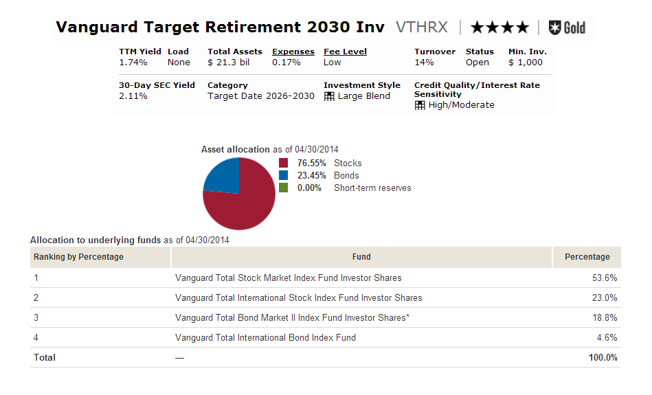Vanguard Target Retirement 2030 Fund (VTHRX)