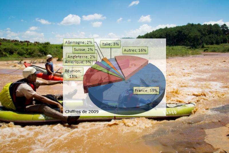 Baisse du nombre de touristes non r sidents madagascar - Office national du tourisme madagascar ...