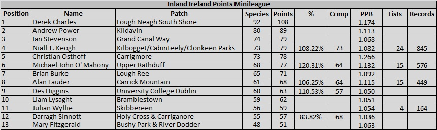 2016 Inland Ireland Points Table