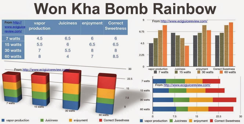 Won Kha Bomb Rainbow, Won Kha Bomb, ejuice, WonKhaBomb