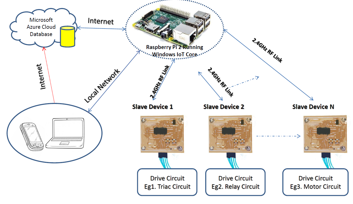 raspberry pi wireless home automation azure db support net a windows iot powered raspberry pi is the key element of this home automation project overall system diagram