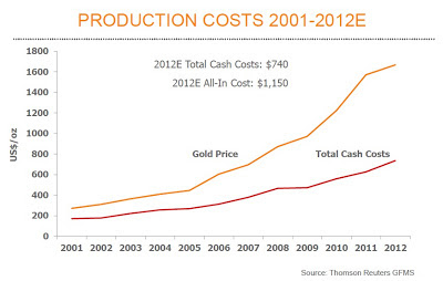 cash for gold prices