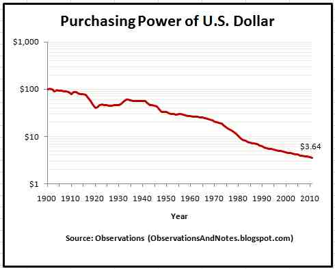 Inflation 100 Year History Of Decrease In Value Of A Dollar
