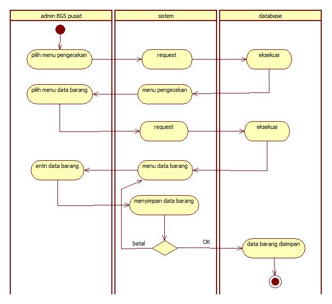 activity network diagram