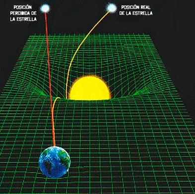 ¿Por qué el tiempo pasa más lento cerca de un agujero negro?