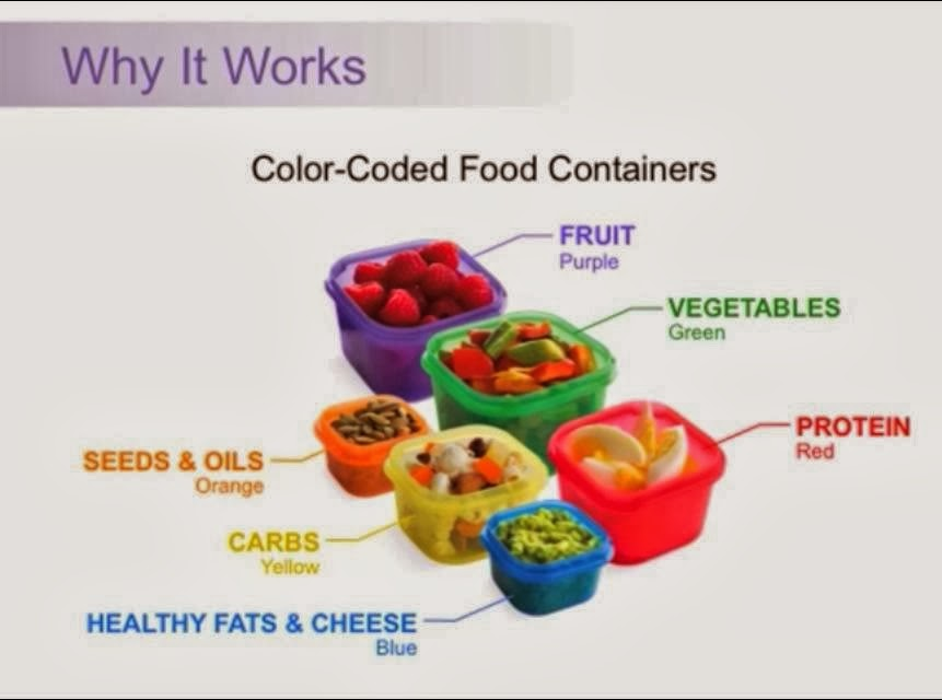 This program is truly ALL about creating healthy, realistic habits to ...