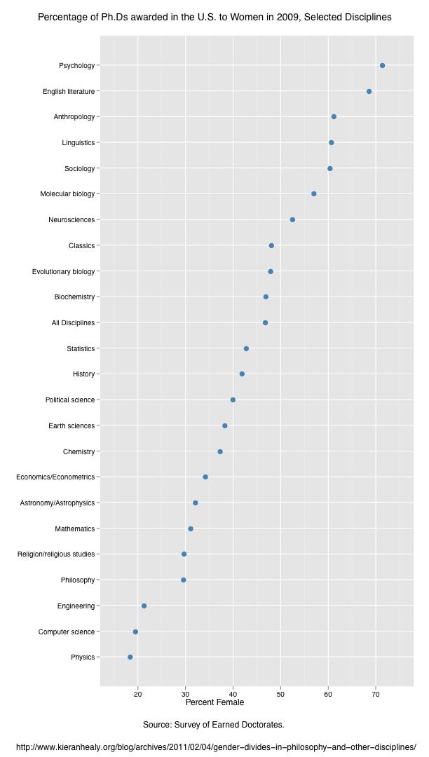 Experimental Theology: PhDs by Academic Discipline