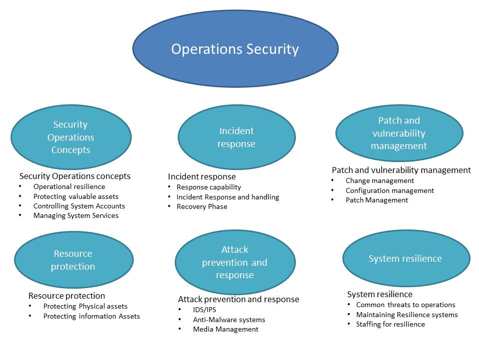 GeraintW Online Blog: Operation Security