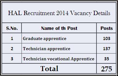 HAL Recruitment Vacancies Details