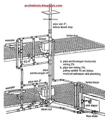 dampak rekayasa lingkungan instalasi plumbing sistem