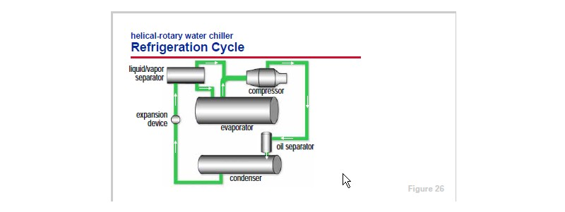 Helical Rotary Water Chiller Refrigeration Cycle