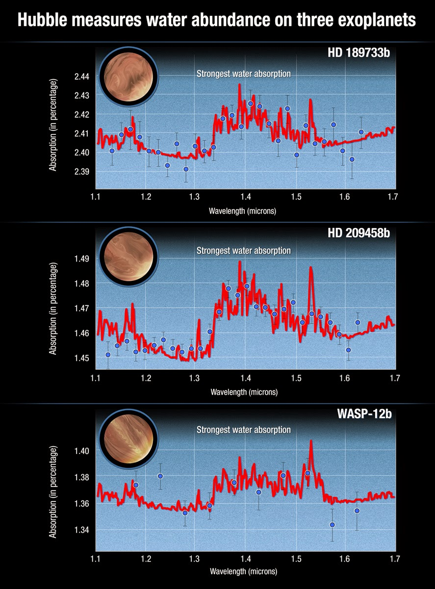 This graph compares observations with modeled infrared spectra of three hot-Jupiter-class exoplanets that were spectroscopically observed with the Hubble Space Telescope. The red curve in each case is the best-fit model spectrum for the detection of water vapor absorption in the planetary atmosphere. The blue circles and error bars show the processed and analyzed data from Hubble's spectroscopic observations. Credit: NASA, ESA, N. Madhusudhan (University of Cambridge), and A. Feild and G. Bacon (STScI)