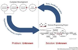 Resumo Lean Startup Diagrama Customer Development e Desenvolvimento Ágil