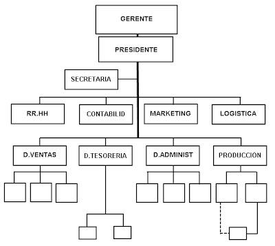organigrama analitico