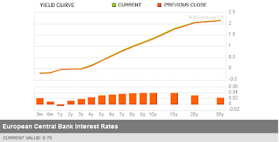 Curva dei tassi tedeschi al 29/08/2012