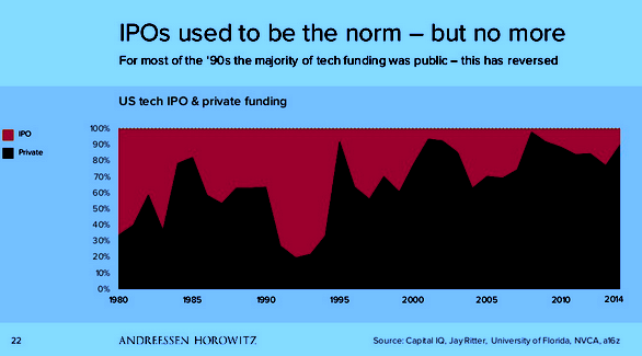 chart on U.S. Tech Funding -- What's Going On? IPOs not the norm anymore