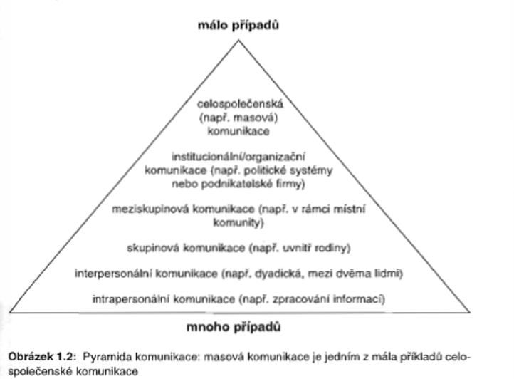 kognitiv pyramide