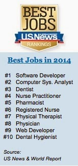 Best Jobs in 2014 list
