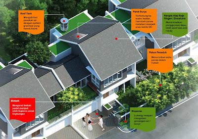 rumah ramah lingkungan di perumahan jakarta selatan