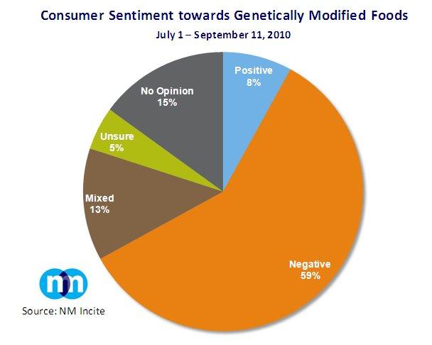 Economy with genetic food