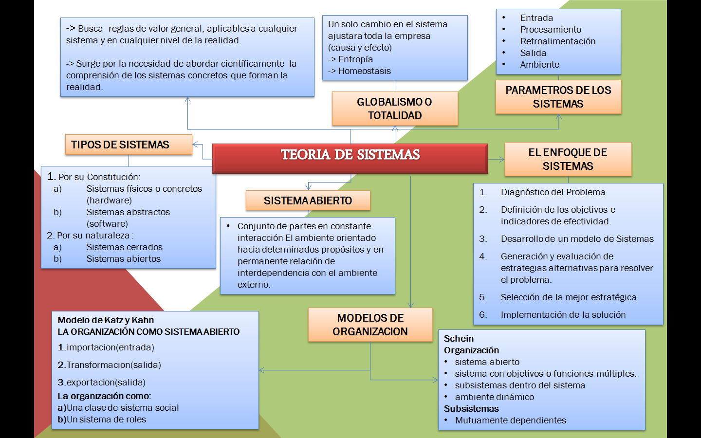 PDF teoria general de sistemas - Free Download PDF