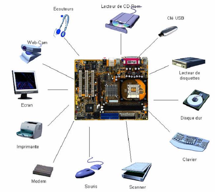 Les principaux p riph riques d 39 un ordinateur cours for Architecture d un ordinateur
