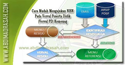 Cara mengajukan NISN Pada Verval PD