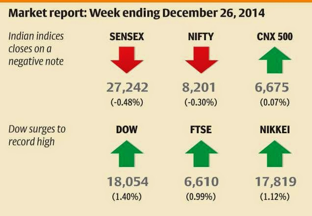 Santa gives Indian markets a miss