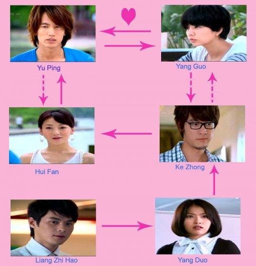 lainnya, drama satu ini juga menawarkan kisah cinta yang rumit untuk