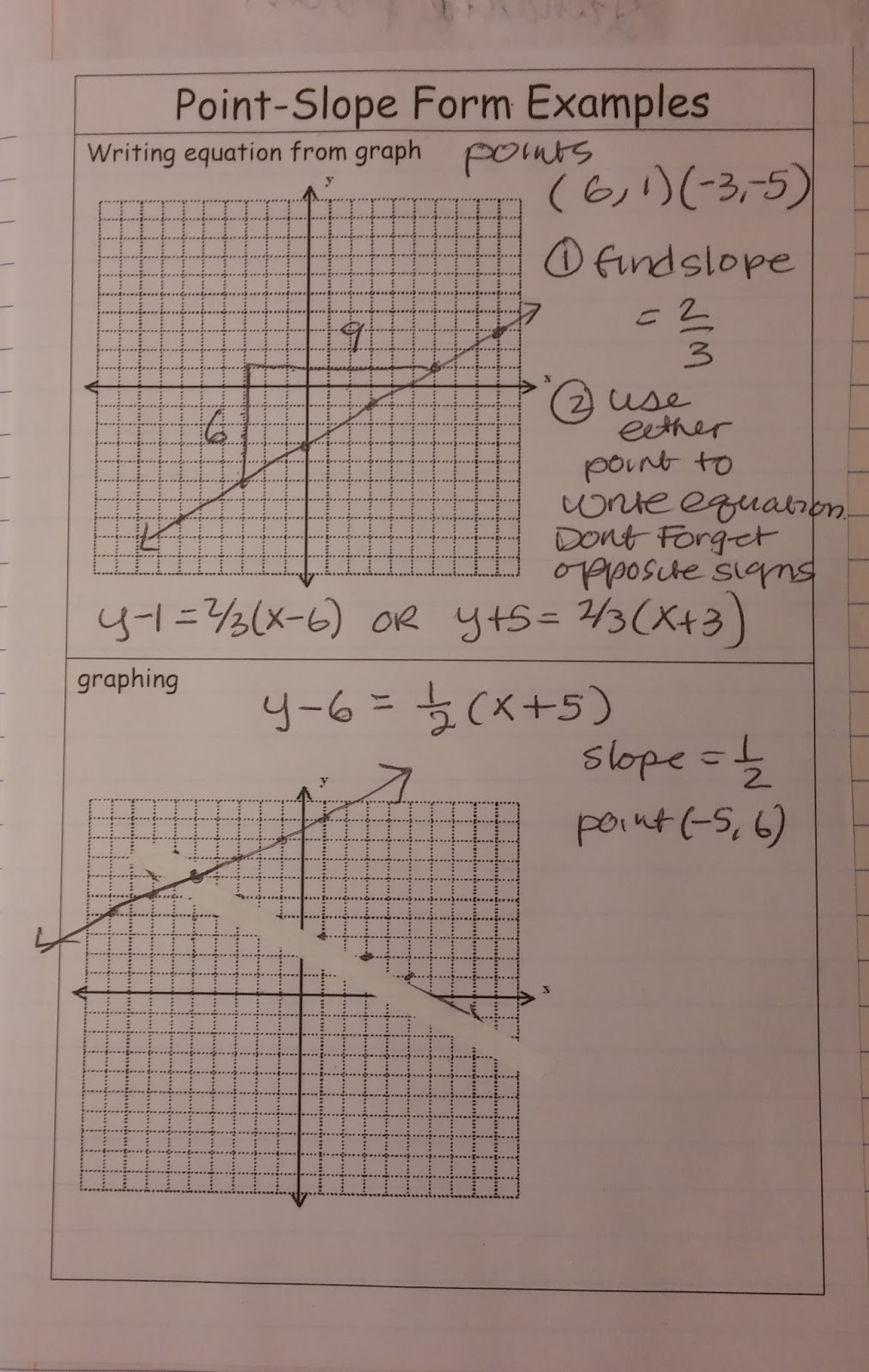 Beautiful math linear equations all forms applications and another two page spread for standard form falaconquin