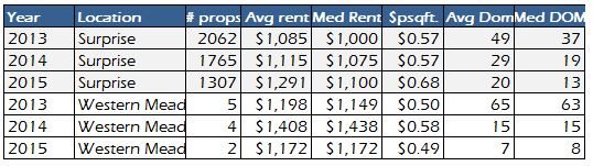 surprise-az-and-western-meadows-subdivision-rental-market-data-from-2013-2015