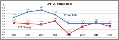 CPI vs Prime Rate, Iowa City Commercial Real Estate