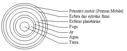 Aristóteles: elementos