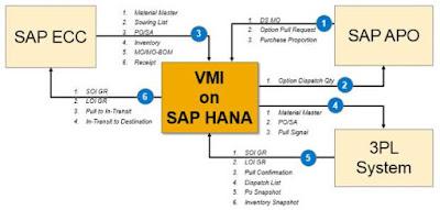 SAP HANA, SAP HAN certifications