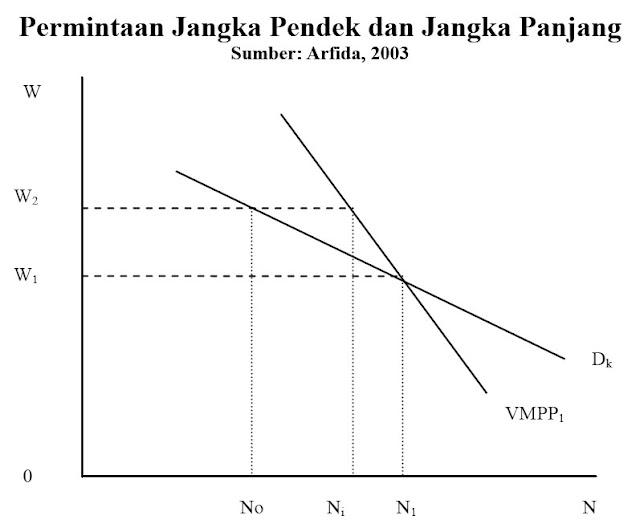 Kurva Permintaan Tenaga Kerja Jangka Pendek dan Jangka Panjang (Arfida, 2003)