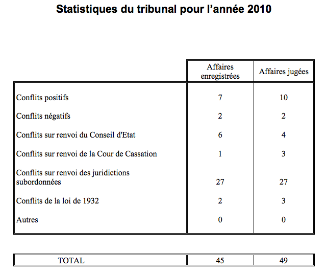e8e1ee82dd1 Source   http   www.tribunal-conflits.fr decisions-rapports-annuels.html