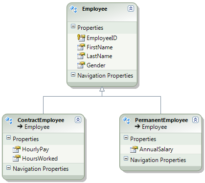 Table Per Type inheritance in entity framework