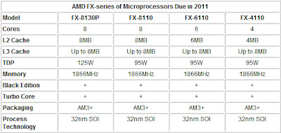 AMD Bulldozer specifications