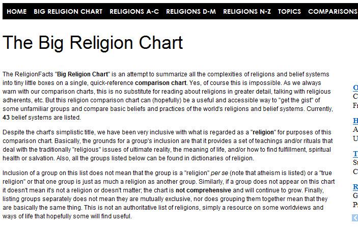 World history teachers blog the big religion chart
