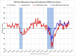 ISM Non-Manufacturing Index indicates slower expansion in March