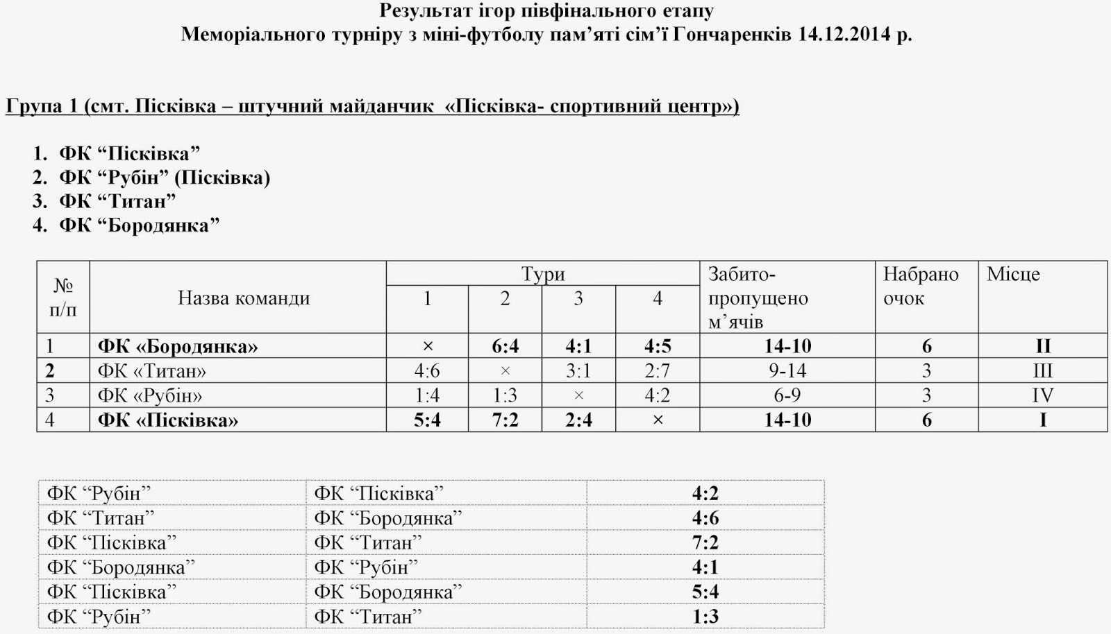 Результати%2Bігор%2Bтурнір%2BГончаренків%2B2014%2Bпівфінал.jpg