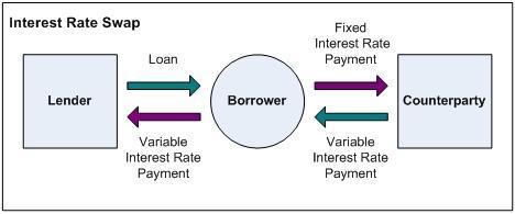 Descubriendo el mundo de los swaps finanzasmania Clausula suelo definicion