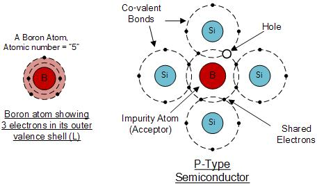 Kcse physics doping the diagram above shows the structure and lattice of the acceptor impurity atom boron ccuart Images