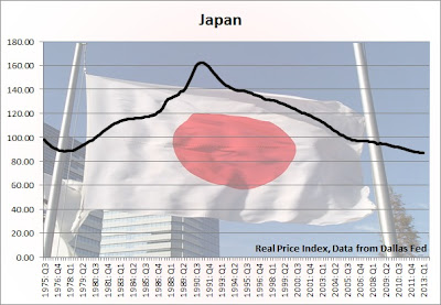 japan housing bubble, japan home prices chart, real, inflation adjusted